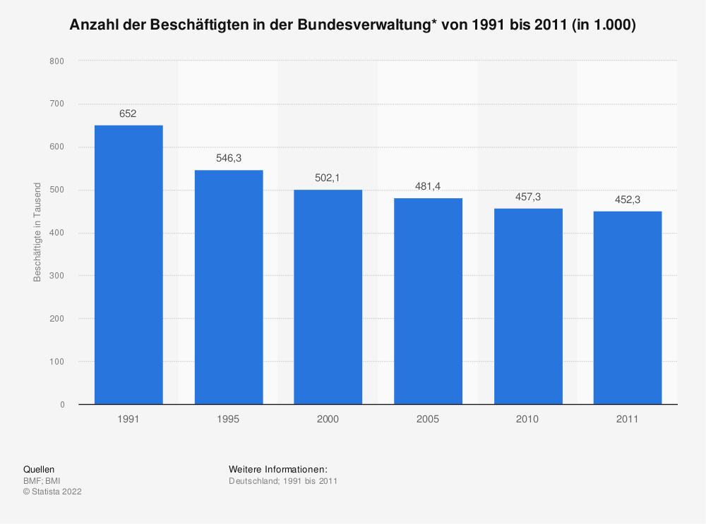 Statistik: Anzahl der Beschäftigten in der Bundesverwaltung* von 1991 bis 2011 (in 1.000) | Statista