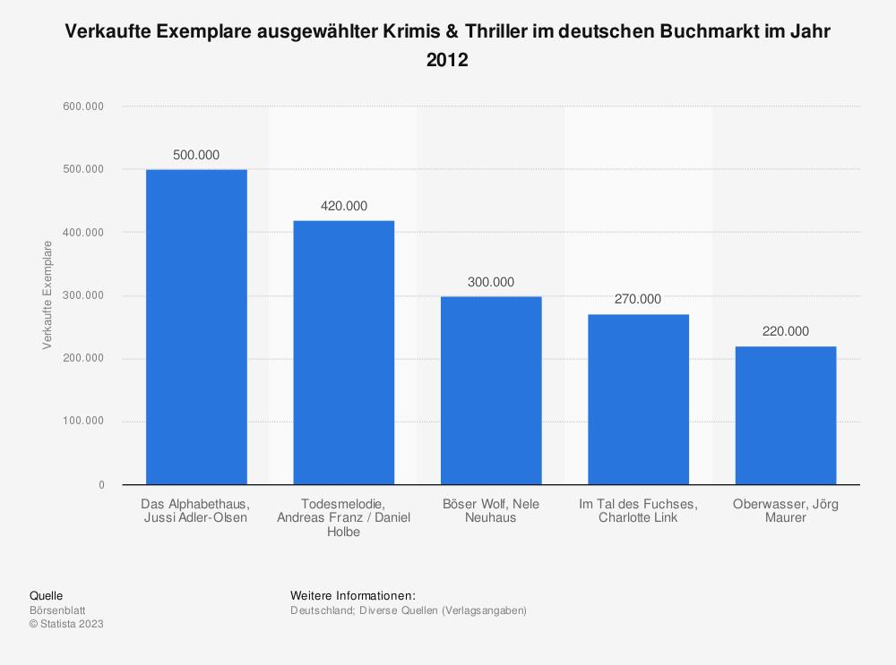 Statistik: Verkaufte Exemplare ausgewählter Krimis & Thriller im deutschen Buchmarkt im Jahr 2012 | Statista