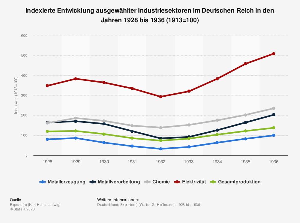 Statistik: Indexierte Entwicklung ausgewählter Industriesektoren im Deutschen Reich in den Jahren 1928 bis 1936 (1913=100) | Statista