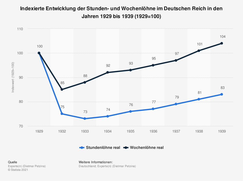 Statistik: Indexierte Entwicklung der Stunden- und Wochenlöhne im Deutschen Reich in den Jahren 1929 bis 1939 (1929=100) | Statista