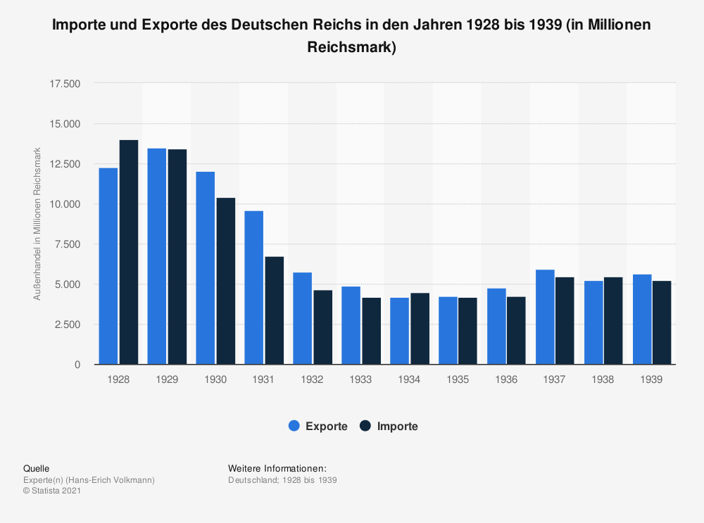 Statistik: Importe und Exporte des Deutschen Reichs in den Jahren 1928 bis 1939 (in Millionen Reichsmark) | Statista