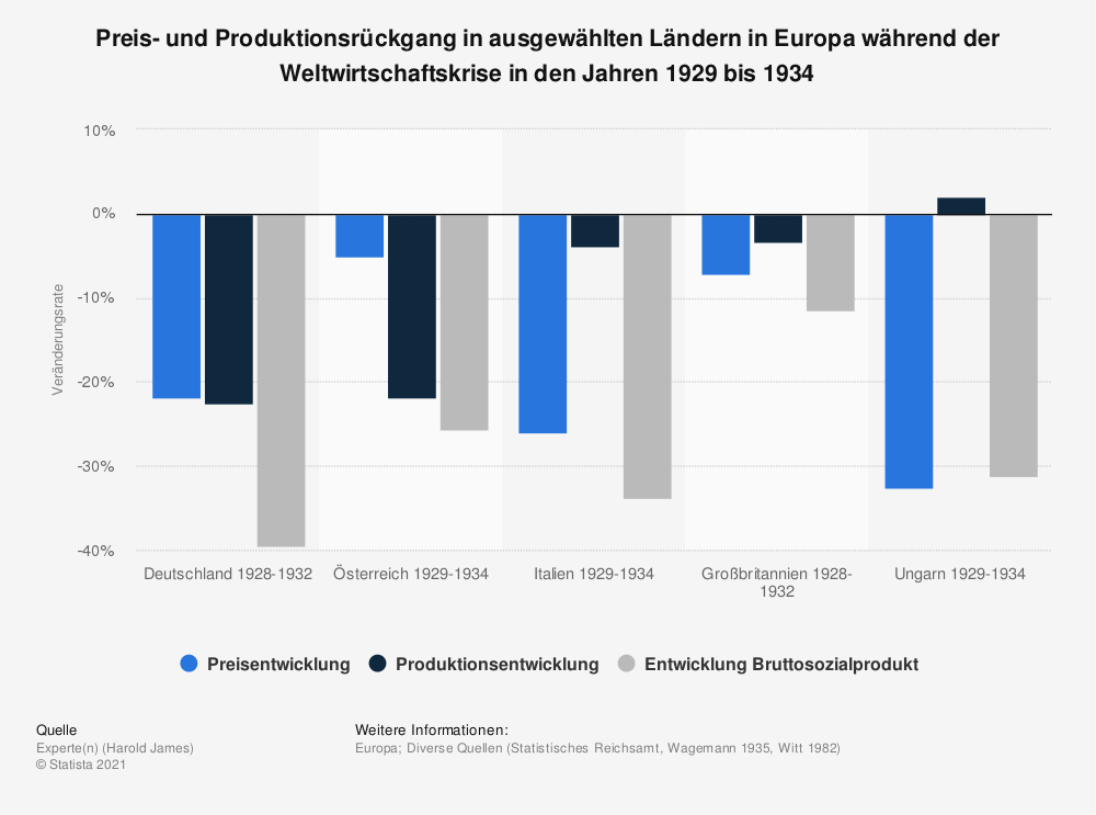 Statistik: Preis- und Produktionsrückgang in ausgewählten Ländern in Europa während der Weltwirtschaftskrise in den Jahren 1929 bis 1934 | Statista