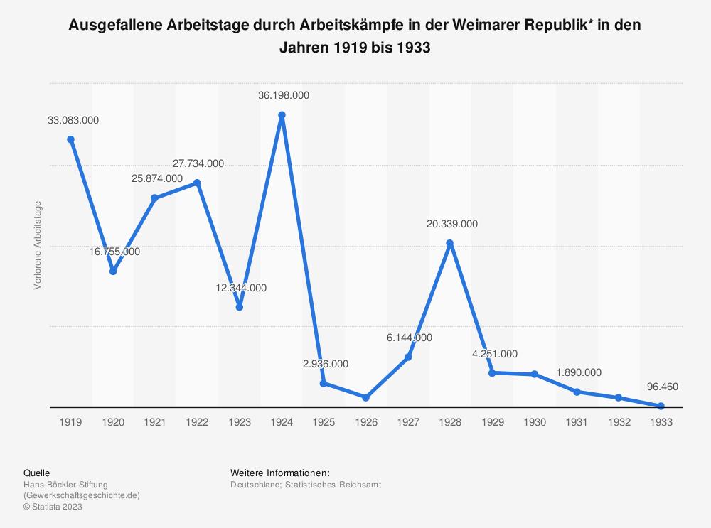 Statistik: Ausgefallene Arbeitstage durch Arbeitskämpfe in der Weimarer Republik in den Jahren 1924 bis 1932 | Statista