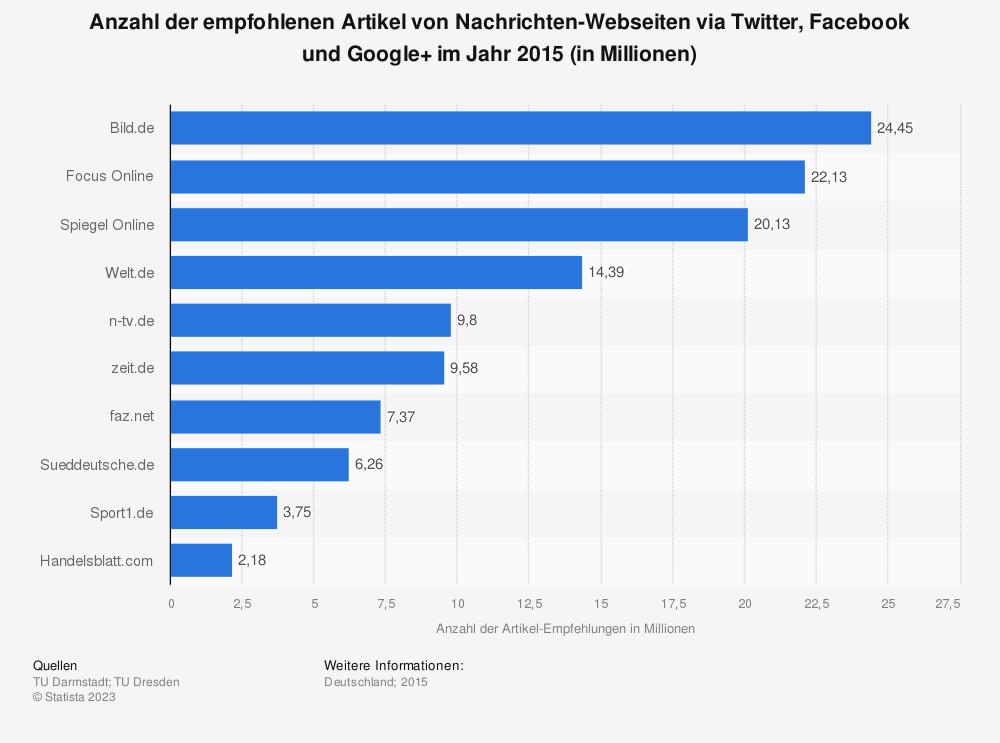 Statistik: Anzahl der empfohlenen Artikel von Nachrichten-Webseiten via Twitter, Facebook und Google+  im Jahr 2015 (in Millionen) | Statista