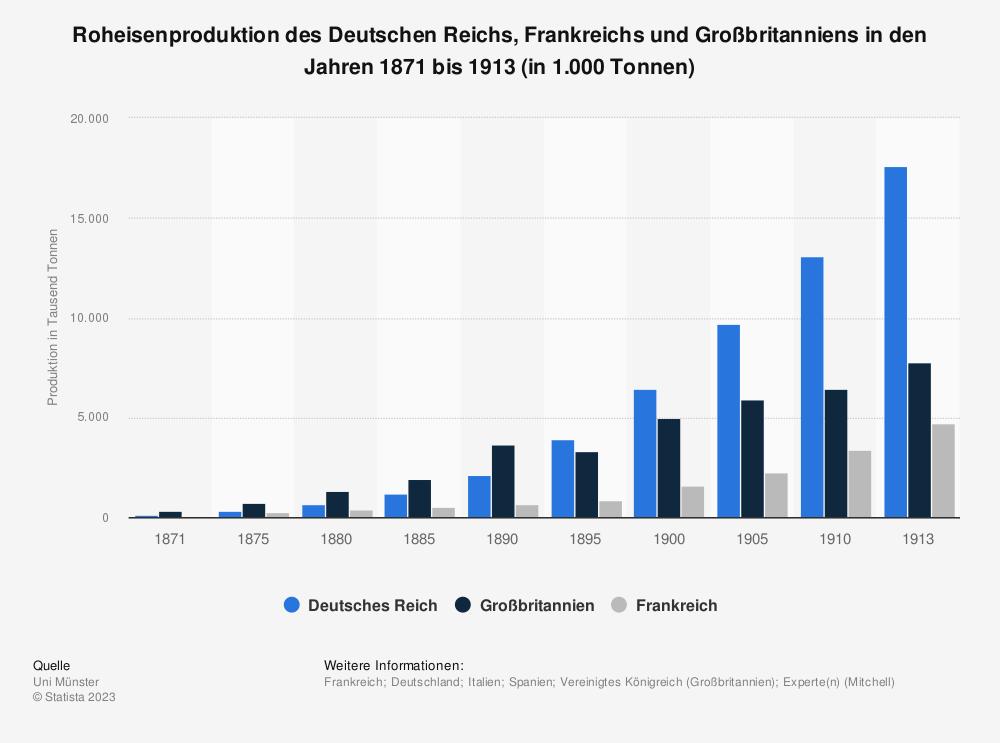 Statistik: Roheisenproduktion des Deutschen Reichs, Frankreichs und Großbritanniens in den Jahren 1871 bis 1913 (in 1.000 Tonnen) | Statista