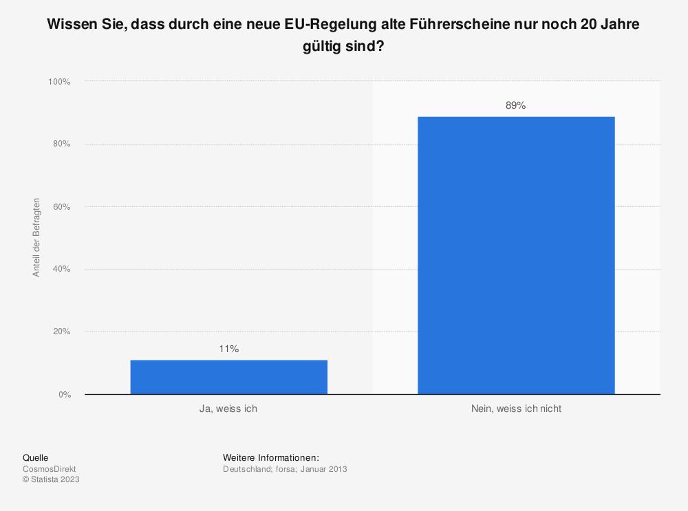Statistik: Wissen Sie, dass durch eine neue EU-Regelung alte Führerscheine nur noch 20 Jahre gültig sind? | Statista