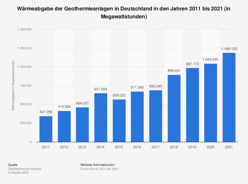 Statistik: Wärmeabgabe der Geothermieanlagen in Deutschland in den Jahren 2008 bis 2018 (in Megawattstunden) | Statista