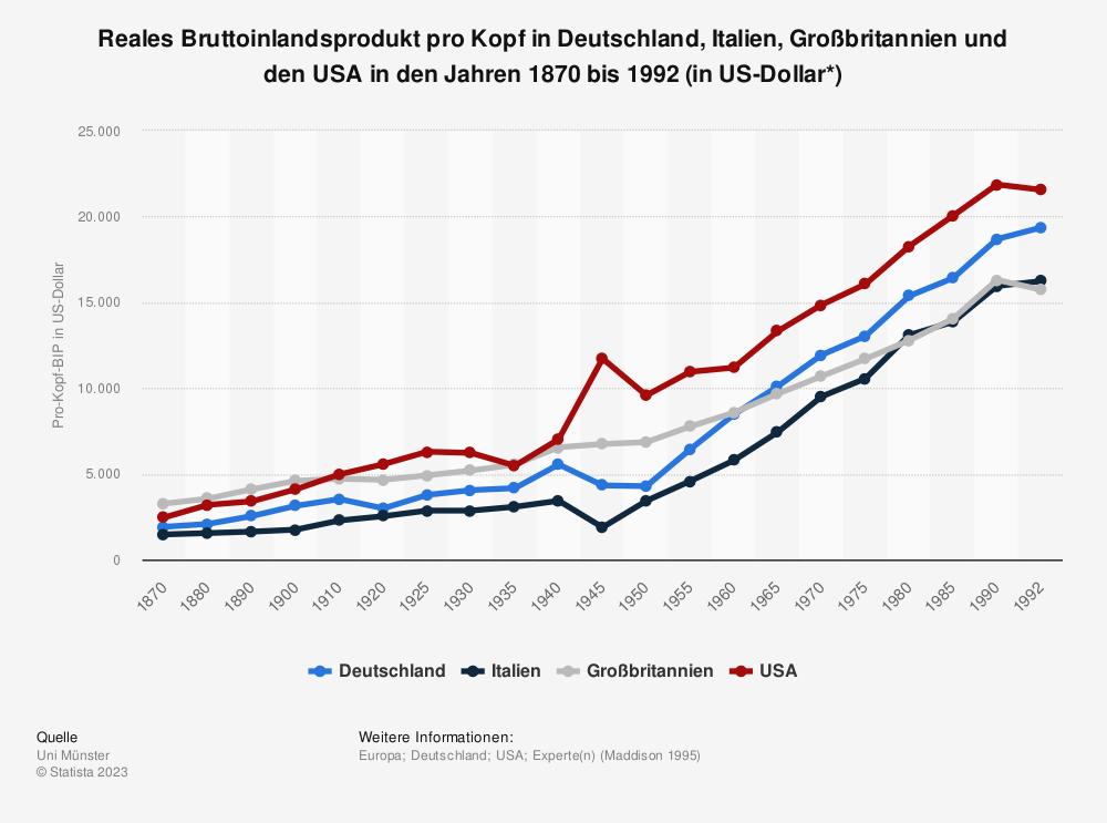 Statistik: Reales Bruttoinlandsprodukt pro Kopf in Deutschland, Italien, Großbritannien und den USA in den Jahren 1870 bis 1992 (in US-Dollar*) | Statista