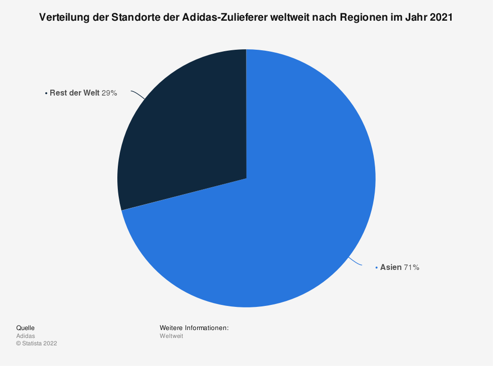 Statistik: Verteilung der Standorte der Adidas-Zulieferer weltweit nach Regionen im Jahr 2018 | Statista