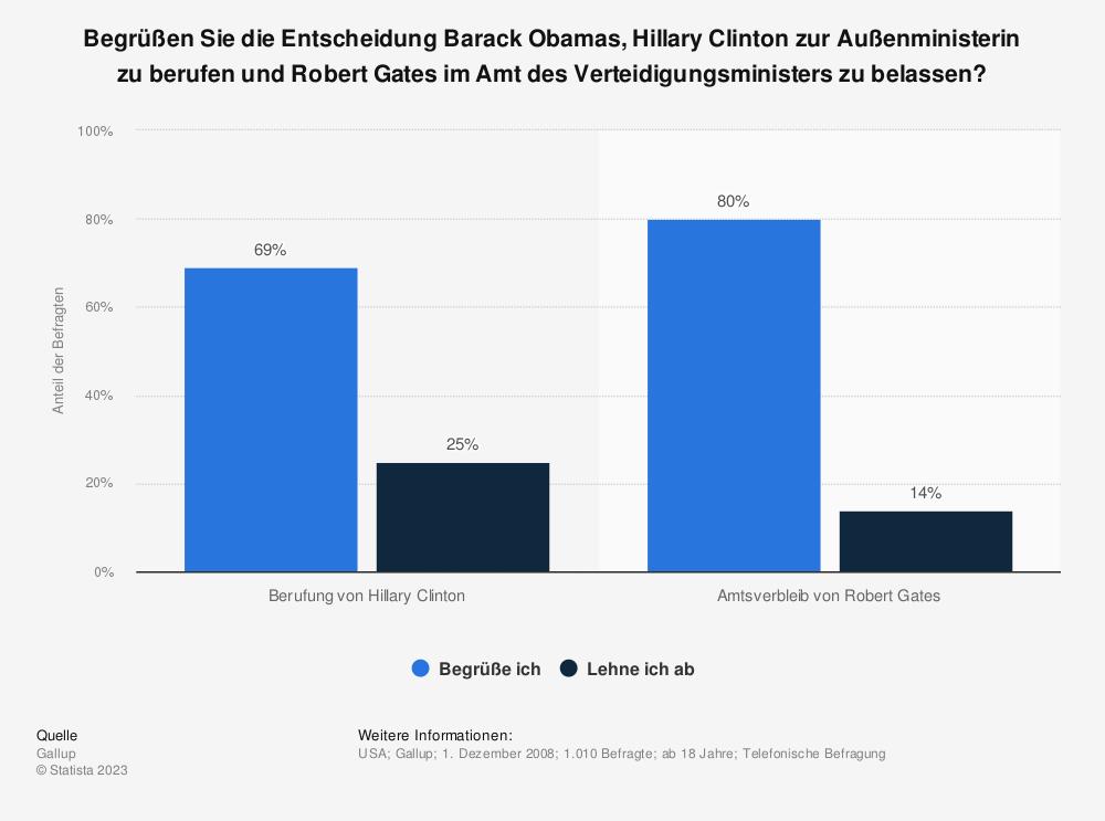 Statistik: Begrüßen Sie die Entscheidung Barack Obamas, Hillary Clinton zur Außenministerin zu berufen und Robert Gates im Amt des Verteidigungsministers zu belassen? | Statista
