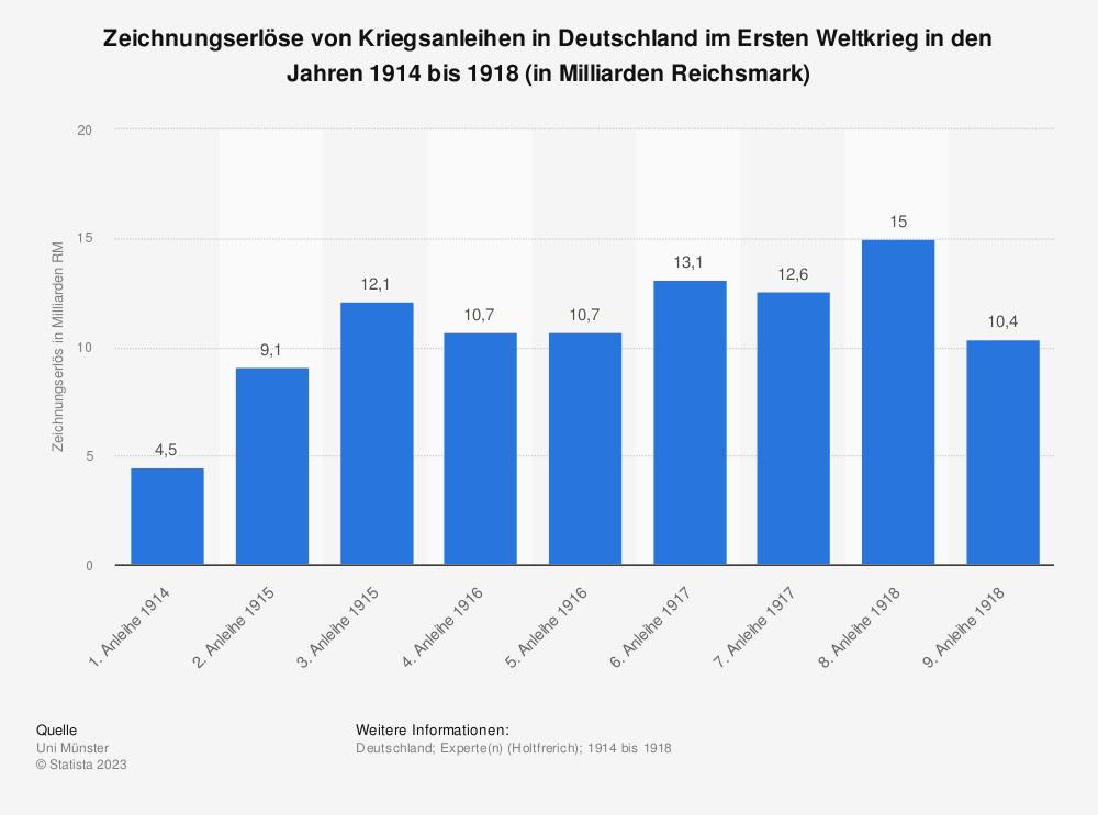 Statistik: Zeichnungserlöse von Kriegsanleihen in Deutschland im Ersten Weltkrieg in den Jahren 1914 bis 1918 (in Milliarden Reichsmark) | Statista