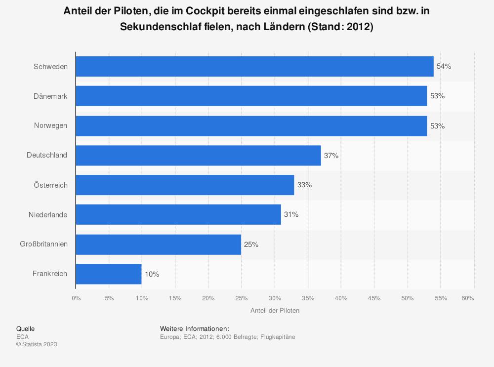 Statistik: Anteil der Piloten, die im Cockpit bereits einmal eingeschlafen sind bzw. in Sekundenschlaf fielen, nach Ländern (Stand: 2012)   Statista