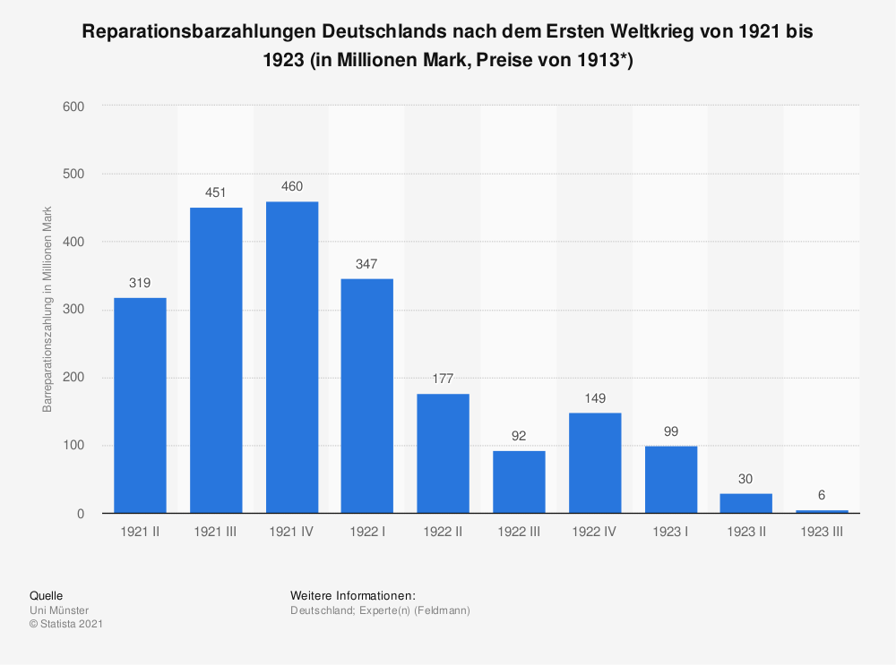 Statistik: Reparationsbarzahlungen Deutschlands nach dem Ersten Weltkrieg von 1921 bis 1923 (in Millionen Mark, Preise von 1913*) | Statista