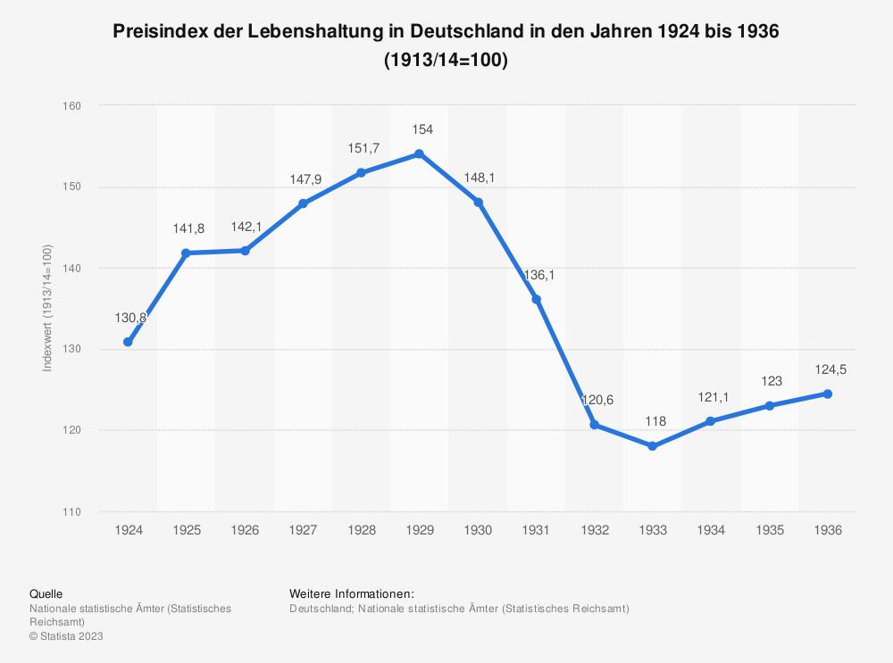 Statistik: Preisindex der Lebenshaltung in Deutschland in den Jahren 1924 bis 1936 (1913/14=100) | Statista