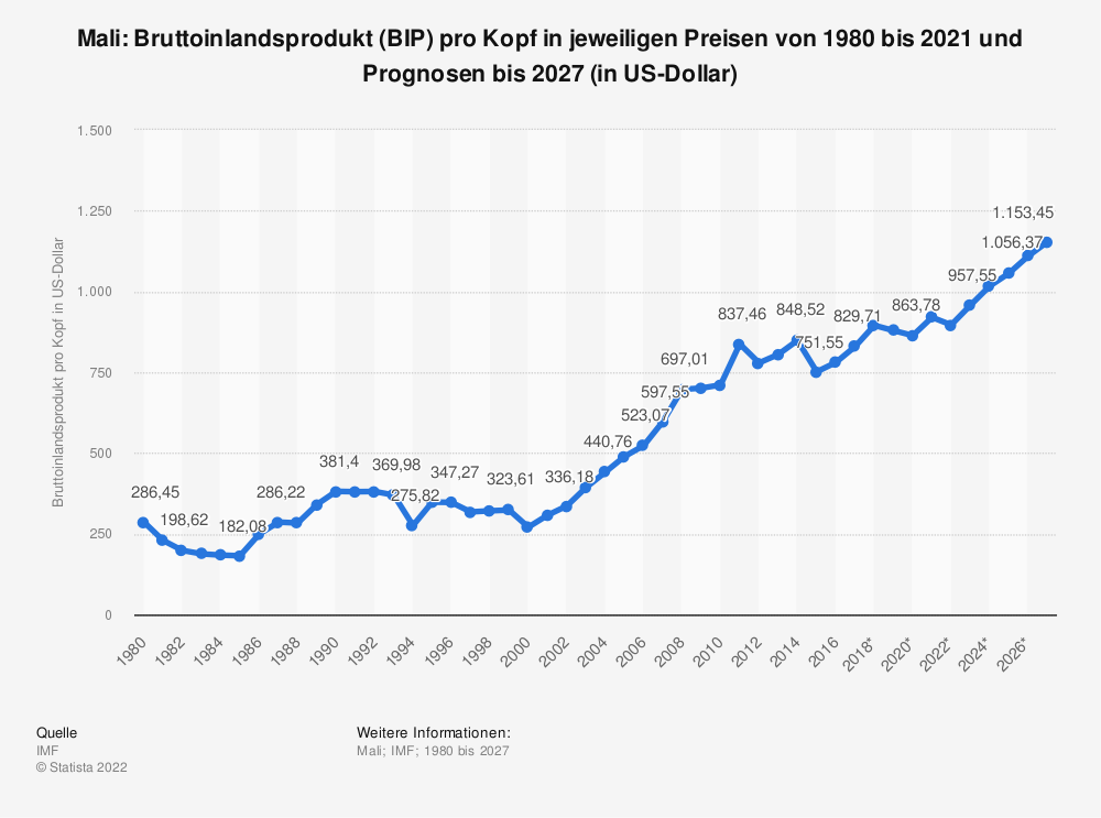 Statistik: Mali: Bruttoinlandsprodukt (BIP) pro Kopf in jeweiligen Preisen von 2008 bis 2018 (in US-Dollar) | Statista