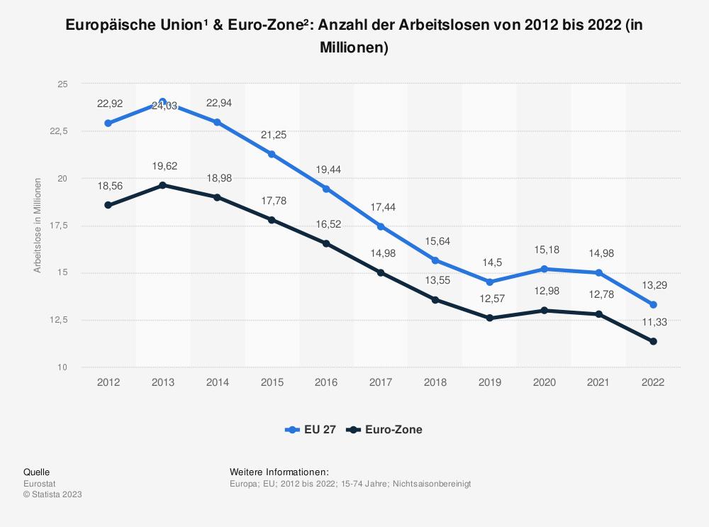 Statistik: Europäische Union & Euro-Zone: Anzahl der Arbeitslosen von 2005 bis 2015 (in Millionen) | Statista
