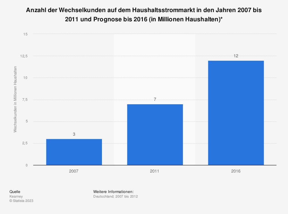 Statistik: Anzahl der Wechselkunden auf dem Haushaltsstrommarkt in den Jahren 2007 bis 2011 und Prognose bis 2016 (in Millionen Haushalten)* | Statista