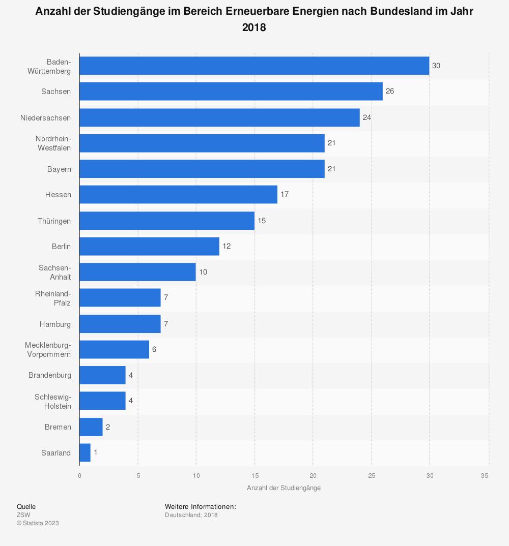 Statistik: Anzahl der Studiengänge im Bereich Erneuerbare Energien nach Bundesland im Jahr 2018 | Statista