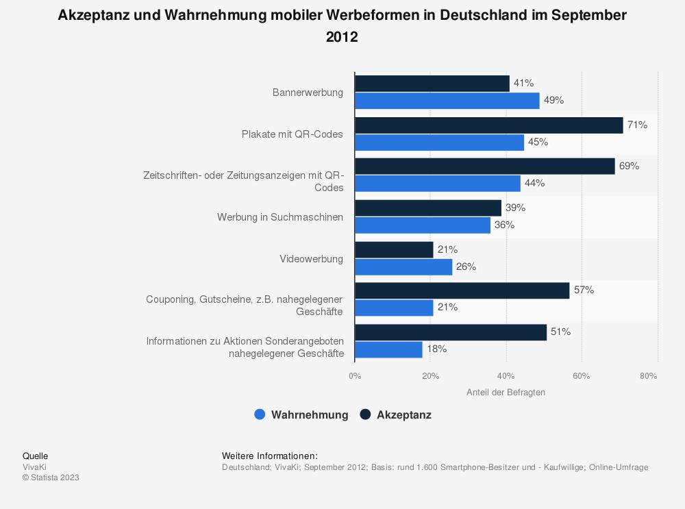 Statistik: Akzeptanz und Wahrnehmung mobiler Werbeformen in Deutschland im September 2012 | Statista