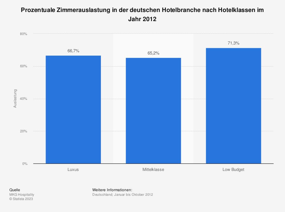 Statistik: Prozentuale Zimmerauslastung in der deutschen Hotelbranche nach Hotelklassen im Jahr 2012 | Statista