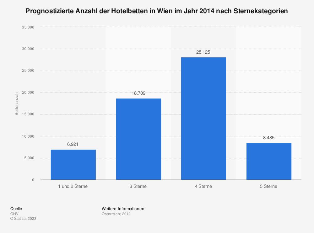 Statistik: Prognostizierte Anzahl der Hotelbetten in Wien im Jahr 2014 nach Sternekategorien | Statista