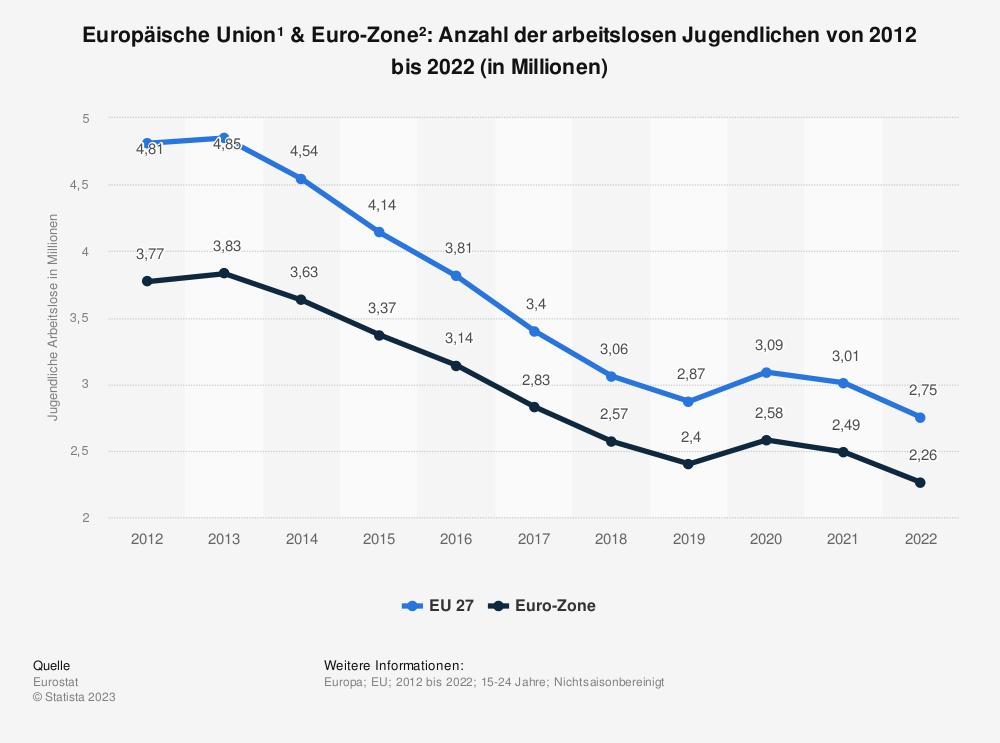 Statistik: Europäische Union & Euro-Zone: Anzahl der arbeitslosen Jugendlichen von 2007 bis 2017 (in Millionen) | Statista