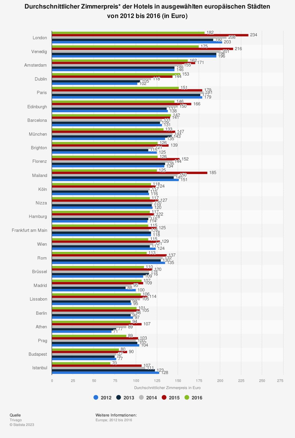 Statistik: Durchschnittlicher Zimmerpreis* der Hotels in ausgewählten europäischen Städten von 2012 bis 2016 (in Euro) | Statista