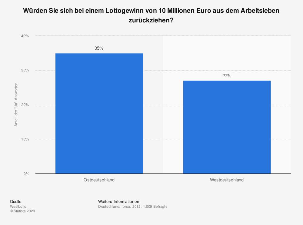 Statistik: Würden Sie sich bei einem Lottogewinn von 10 Millionen Euro aus dem Arbeitsleben zurückziehen? | Statista