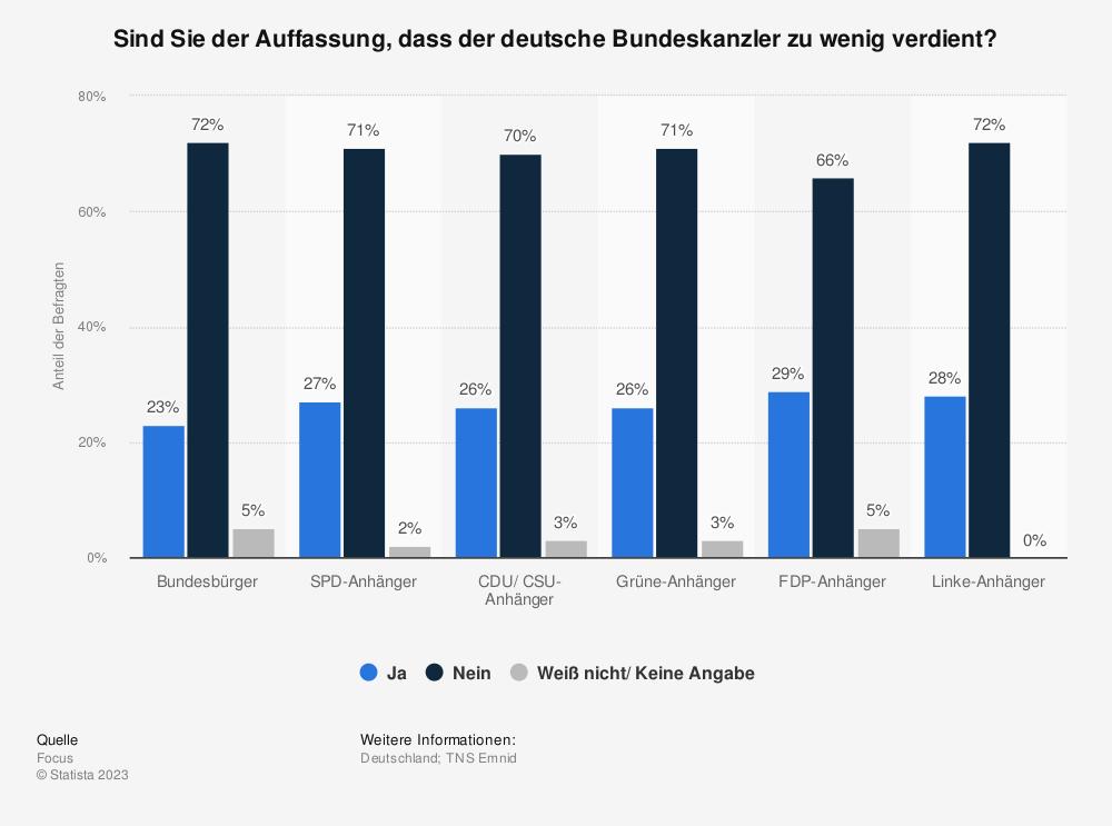 Statistik: Sind Sie der Auffassung, dass der deutsche Bundeskanzler zu wenig verdient? | Statista