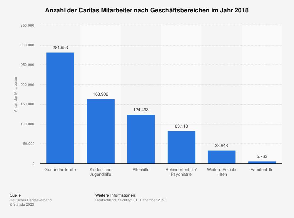 Statistik: Anzahl der Caritas Mitarbeiter nach Geschäftsbereichen im Jahr 2016 | Statista