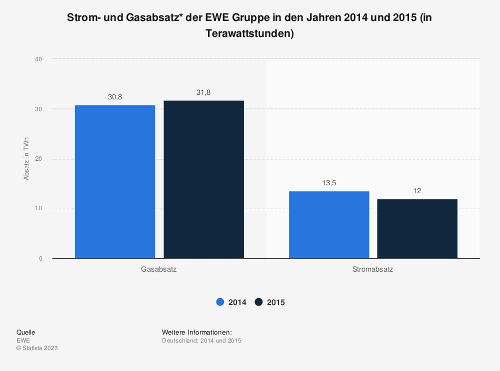 Statistik: Strom- und Gasabsatz* der EWE Gruppe in den Jahren 2014 und 2015 (in Terawattstunden) | Statista