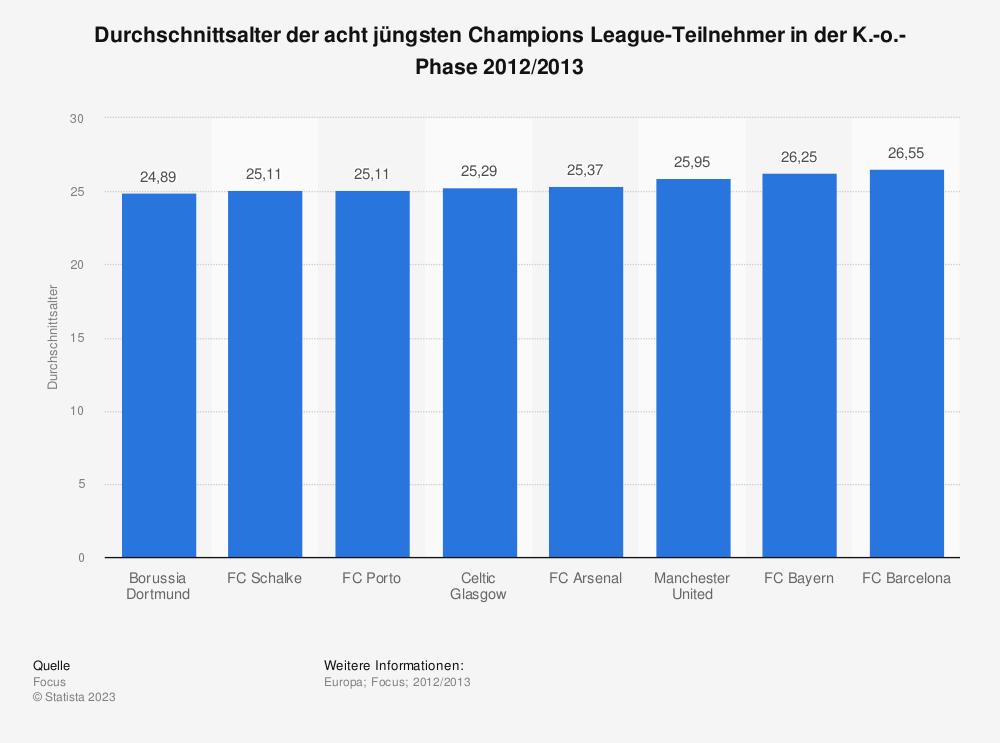 Statistik: Durchschnittsalter der acht jüngsten Champions League-Teilnehmer in der K.-o.-Phase 2012/2013 | Statista