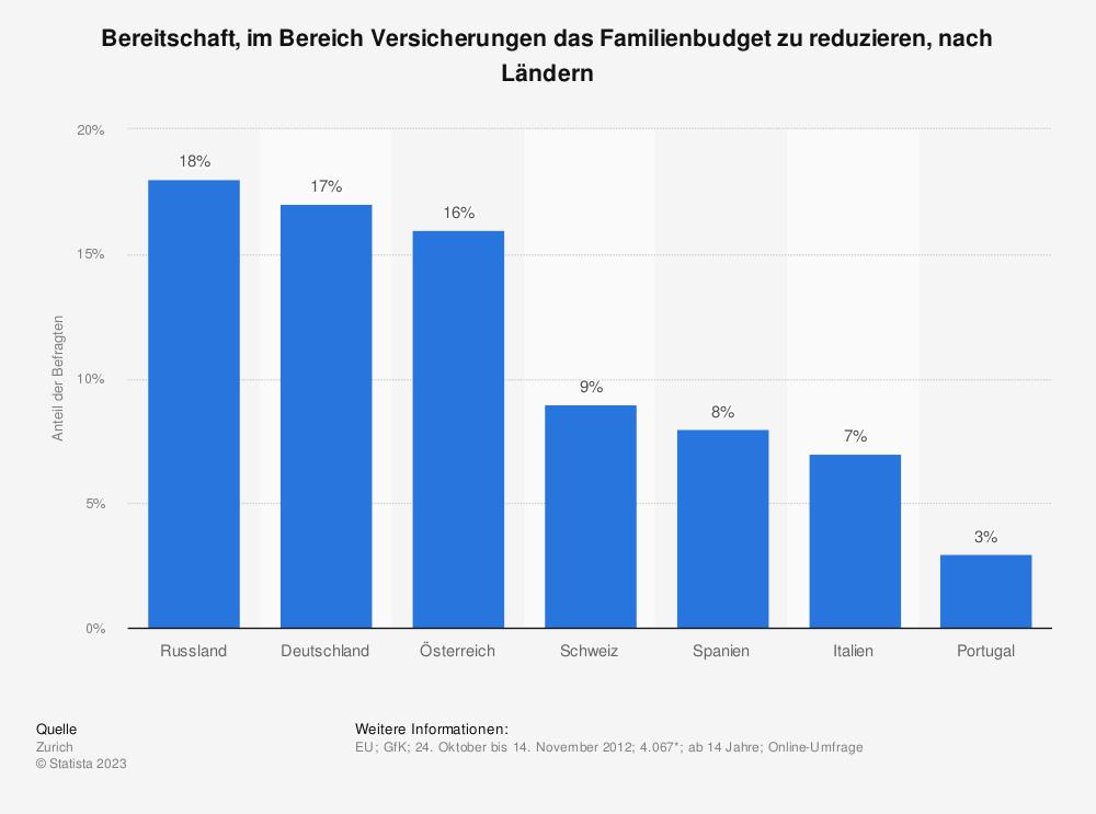Statistik: Bereitschaft, im Bereich Versicherungen das Familienbudget zu reduzieren, nach Ländern | Statista