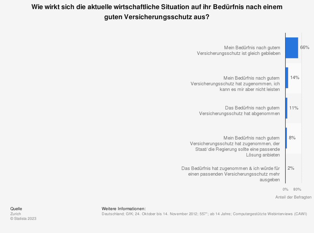 Statistik: Wie wirkt sich die aktuelle wirtschaftliche Situation auf ihr Bedürfnis nach einem guten Versicherungsschutz aus? | Statista