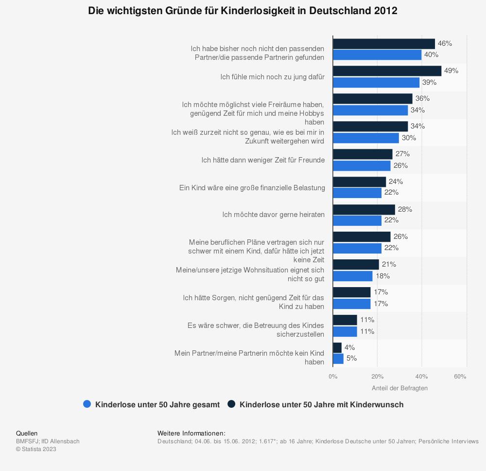 Statistik: Die wichtigsten Gründe für Kinderlosigkeit in Deutschland 2012 | Statista