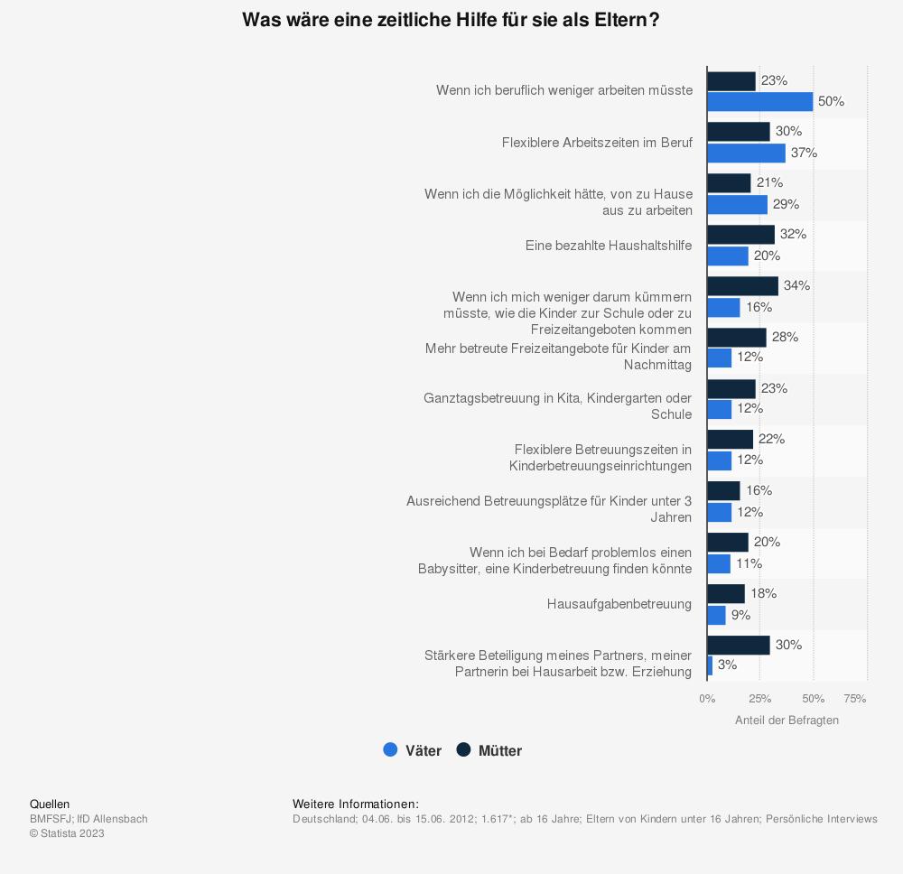 Umfrage zu den Lösungsansätzen bei Zeitnot von Eltern 2012