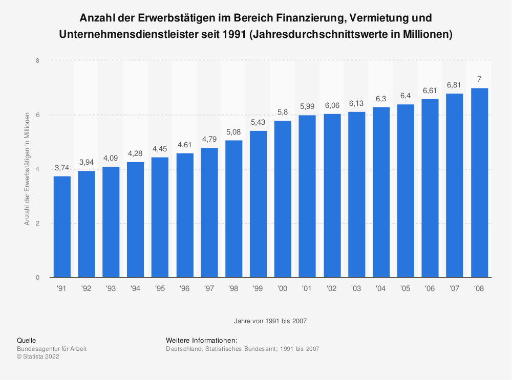 Statistik: Anzahl der Erwerbstätigen im Bereich Finanzierung, Vermietung und Unternehmensdienstleister seit 1991 (Jahresdurchschnittswerte in Millionen) | Statista