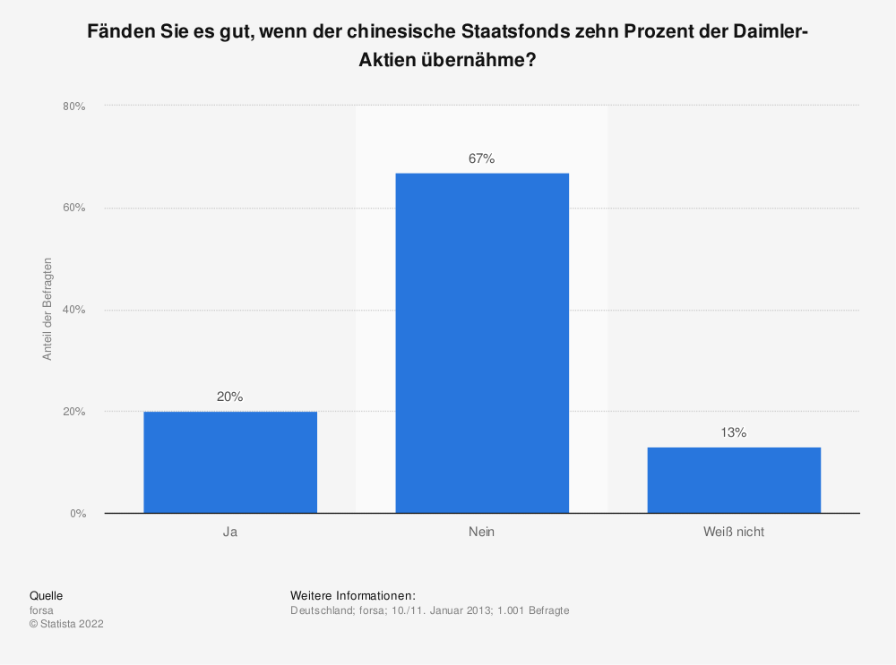 Statistik: Fänden Sie es gut, wenn der chinesische Staatsfonds zehn Prozent der Daimler-Aktien übernähme? | Statista