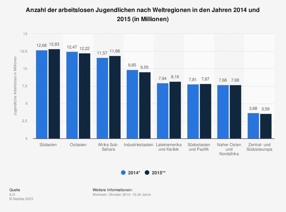 Statistik: Anzahl der arbeitslosen Jugendlichen nach Weltregionen in den Jahren 2014 und 2015 (in Millionen) | Statista