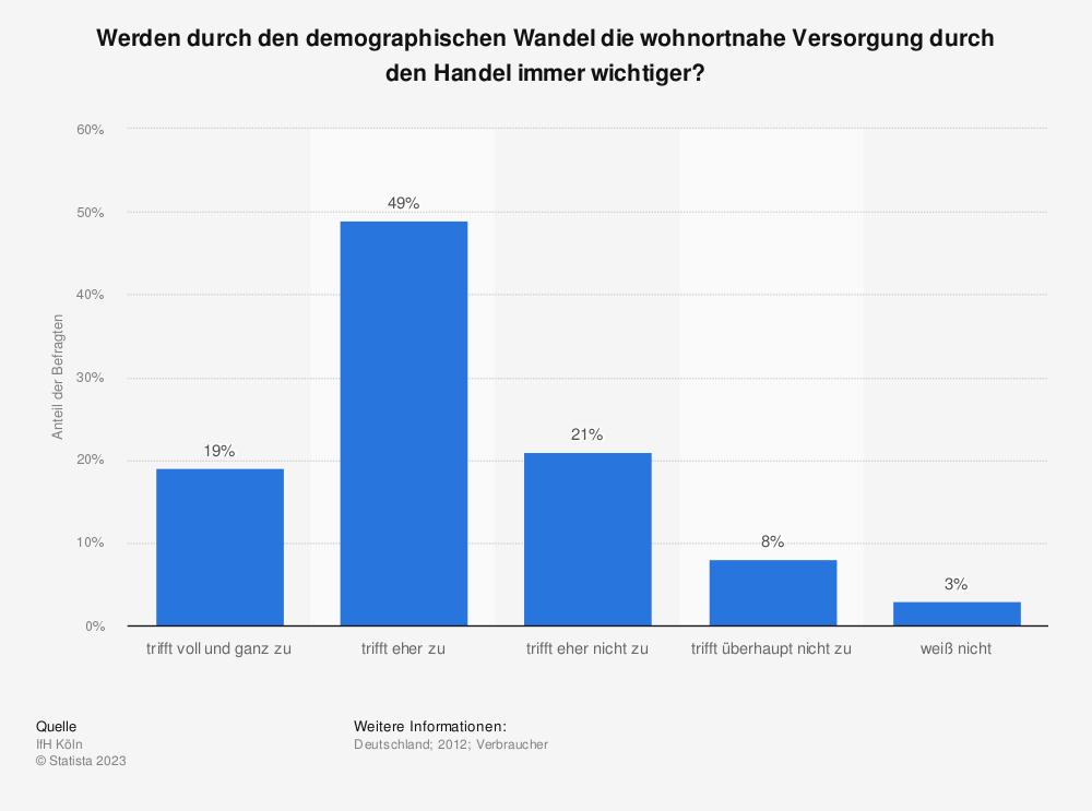 Statistik: Werden durch den demographischen Wandel die wohnortnahe Versorgung durch den Handel immer wichtiger? | Statista
