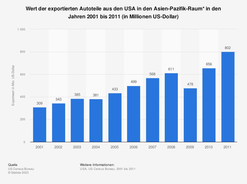 Statistik: Wert der exportierten Autoteile aus den USA in den Asien-Pazifik-Raum* in den Jahren 2001 bis 2011 (in Millionen US-Dollar) | Statista