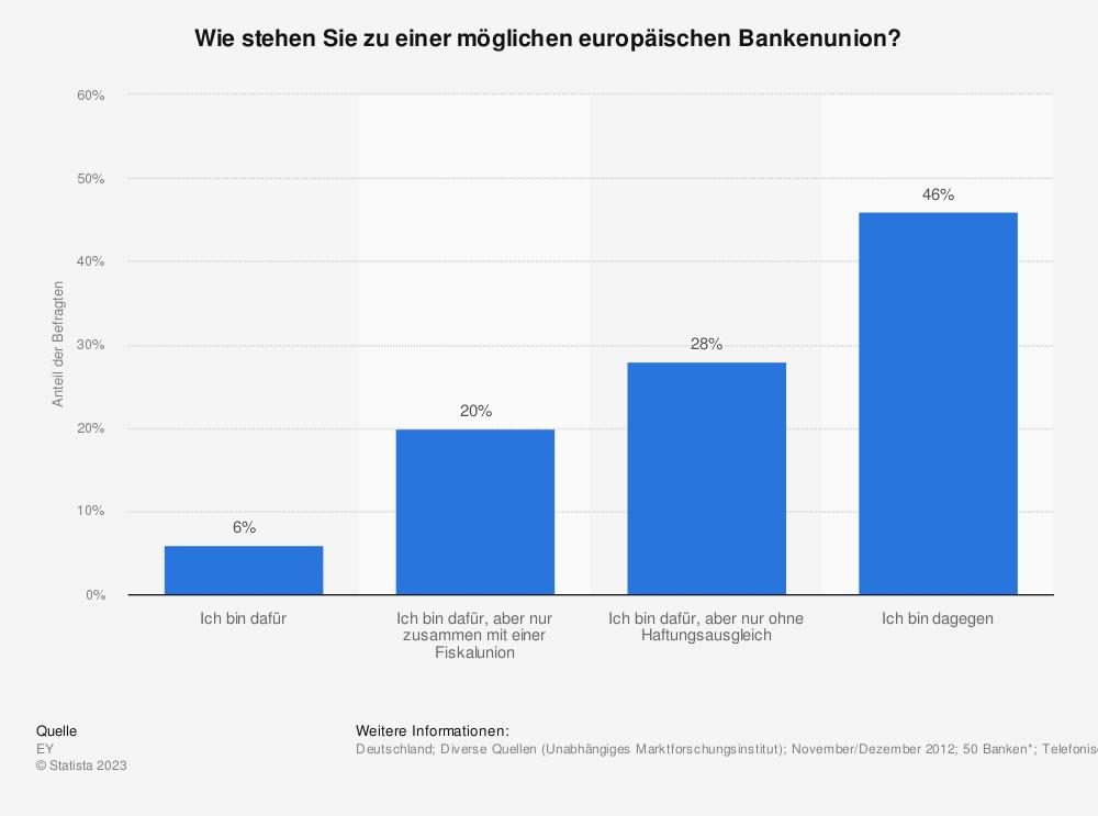 Statistik: Wie stehen Sie zu einer möglichen europäischen Bankenunion? | Statista