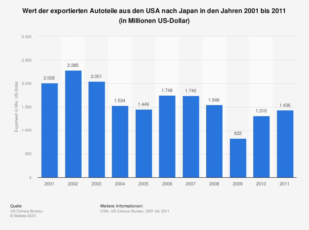 Statistik: Wert der exportierten Autoteile aus den USA nach Japan in den Jahren 2001 bis 2011 (in Millionen US-Dollar)   Statista
