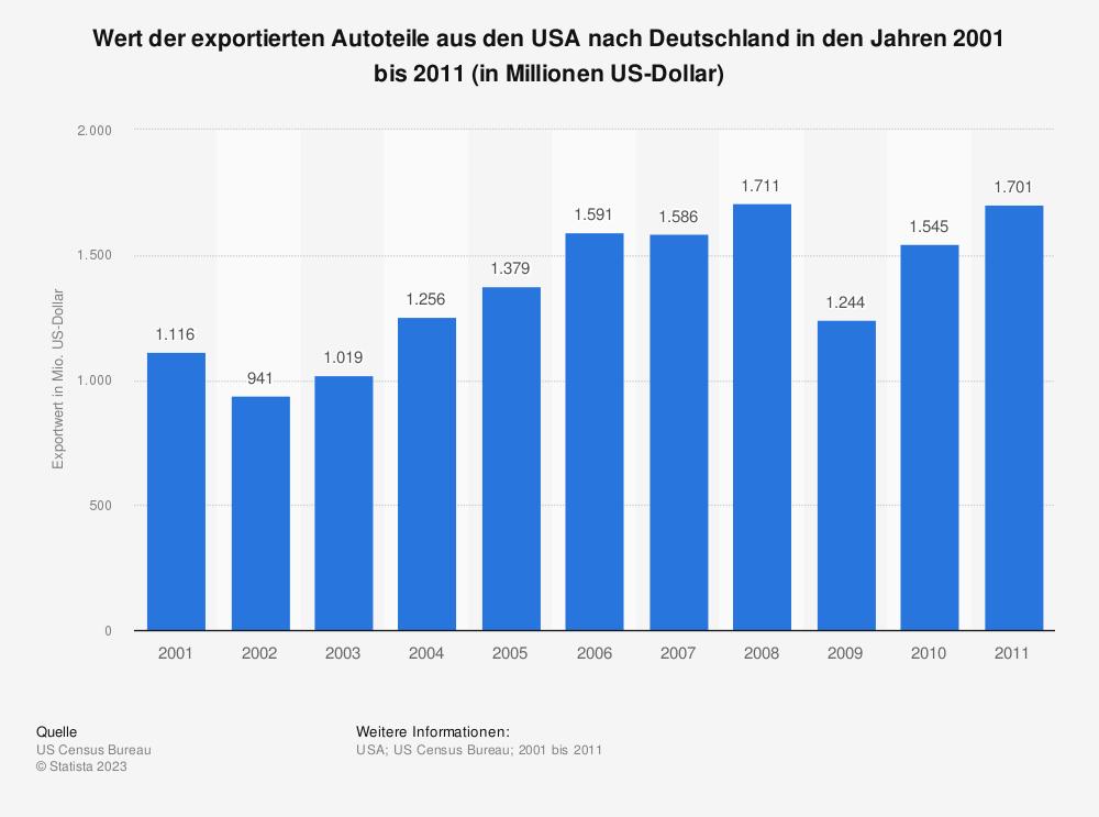 Statistik: Wert der exportierten Autoteile aus den USA nach Deutschland in den Jahren 2001 bis 2011 (in Millionen US-Dollar) | Statista