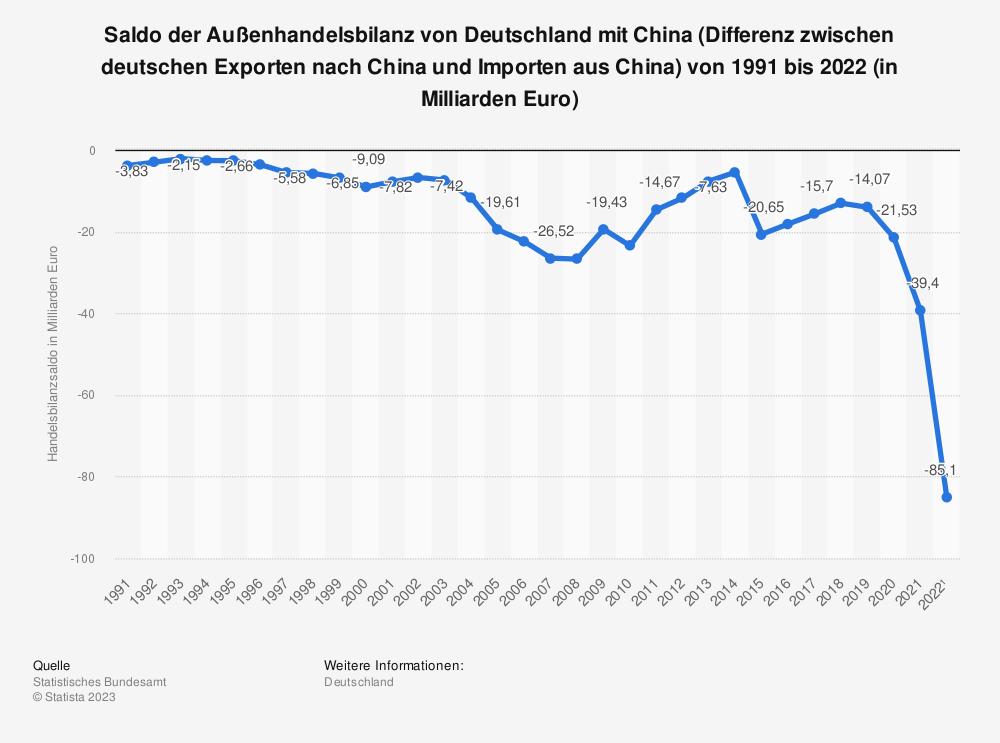 Statistik: Deutscher Handelsbilanzsaldo mit China von 2001 bis 2017 (in Milliarden Euro) | Statista
