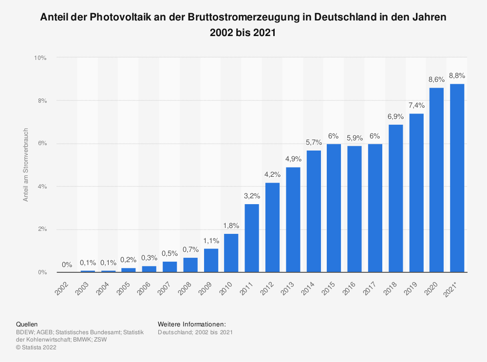 Statistik: Anteil der Photovoltaik an der Bruttostromerzeugung in Deutschland in den Jahren 2002 bis 2018 | Statista