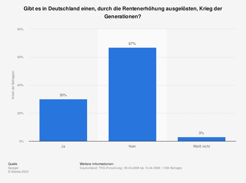 Statistik: Gibt es in Deutschland einen, durch die Rentenerhöhung ausgelösten, Krieg der Generationen? | Statista