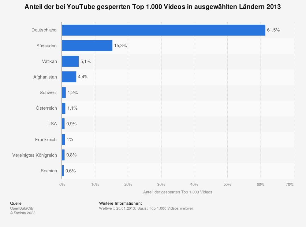 Statistik: Anteil der bei YouTube gesperrten Top 1.000 Videos in ausgewählten Ländern 2013 | Statista