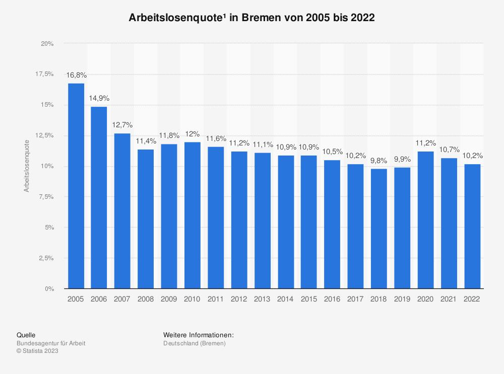 Statistik: Arbeitslosenquote* in Bremen von 2001 bis 2019 | Statista