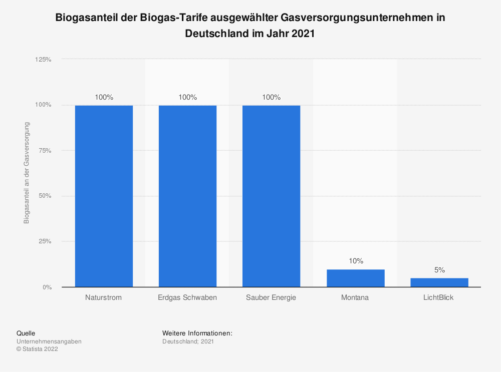 Statistik: Biogasanteil der Biogas-Tarife ausgewählter Gasversorgungsunternehmen in Deutschland im Jahr 2020 | Statista